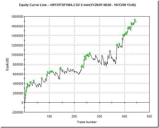 cdp2_performance_chart