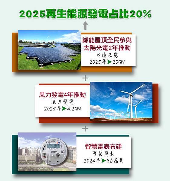 綠能種電By小城STORY能源轉型