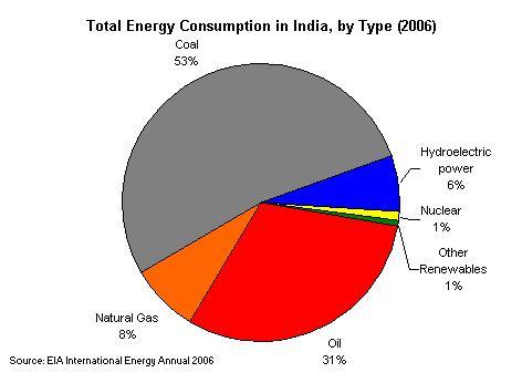 20090410_India Energy Data.jpg