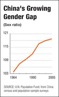 20090430_China Gender Gap_NPR.jpg