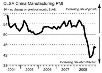 20090506_China PMI 50_CLSA.jpg