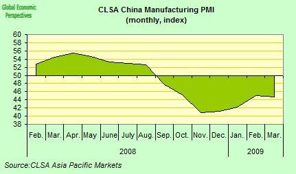 20090506_China PMI_CLSA.jpg