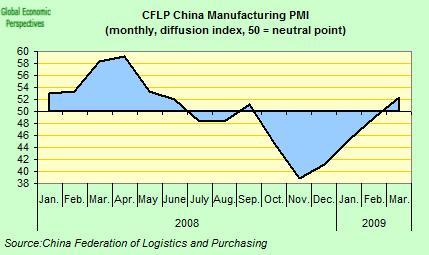 20090506_China PMI_CLIC.jpg