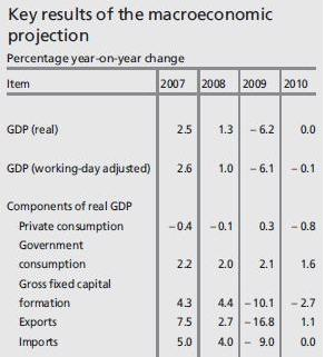 20090606_Germany GDP_Bundesbank.jpg