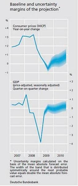 20090606_Baseline and Uncercainty_Bundesbank.jpg
