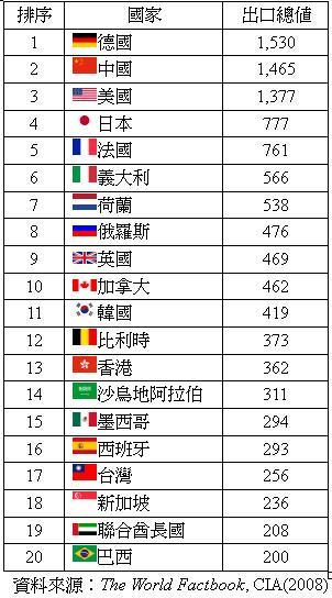 20090622_Export List.JPG