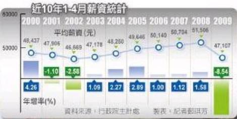 20090623_近十年來受雇者1-4月名目平均薪資_自由時報.JPG