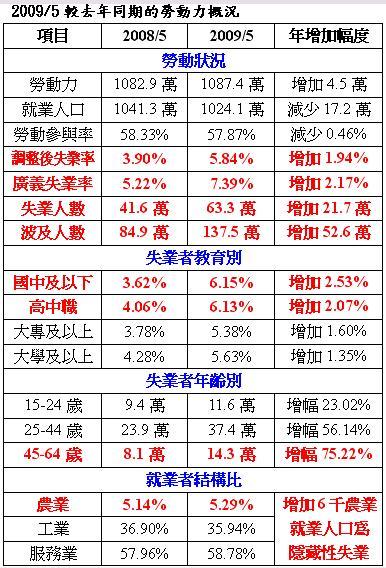 20090623_200905較去年同期勞動力概況.JPG