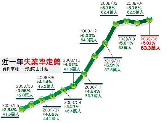 20090623_近一年失業率走勢_蘋果日報.JPG