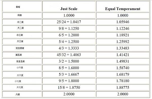 音程Just和Equal的差距2