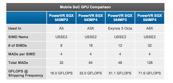 A6X PowerVR SGX 544MP4