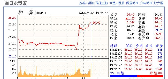 和鑫收盤價2010/1/8