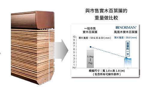 世界上最輕的實木百葉簾(重量比較).jpg