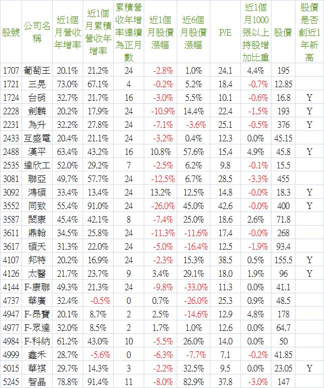 2016_04營收-1.png