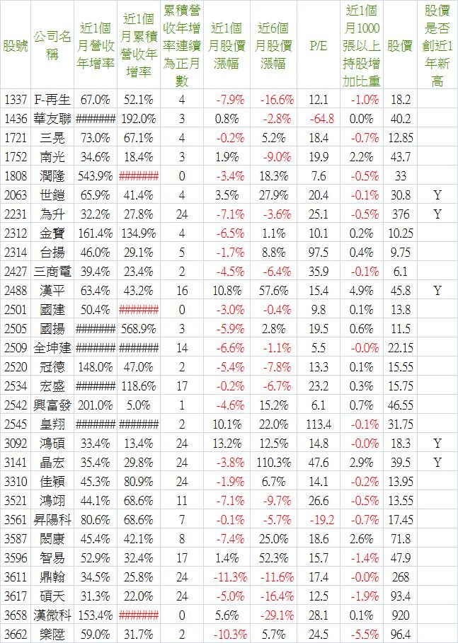 2016_04營收-3.png