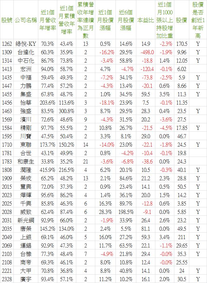 2017_02營收-4.png