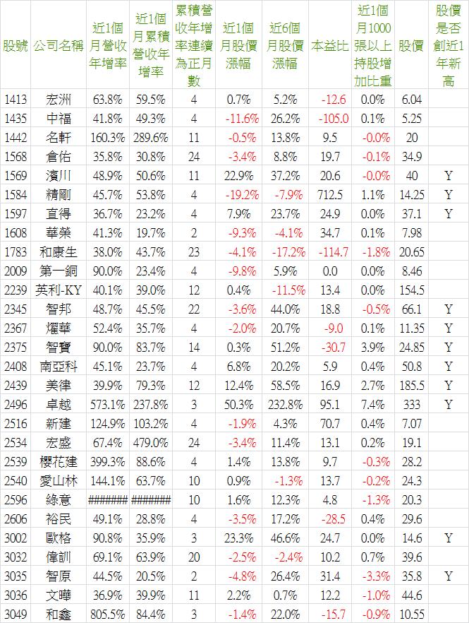 2017_04營收-3.png