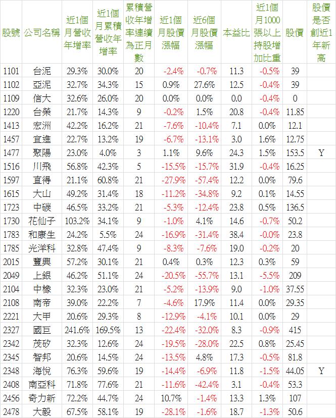 2018_09營收-1.png