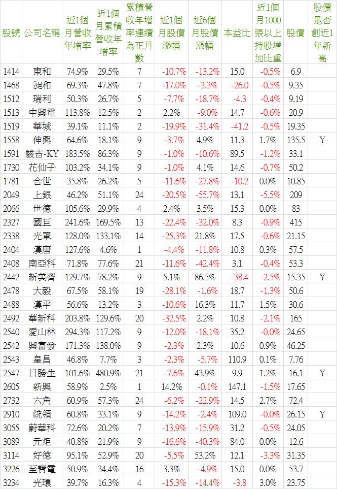 2018_09營收-5.png