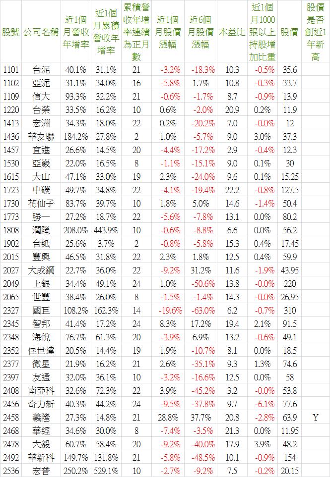 2018_10營收-1.png