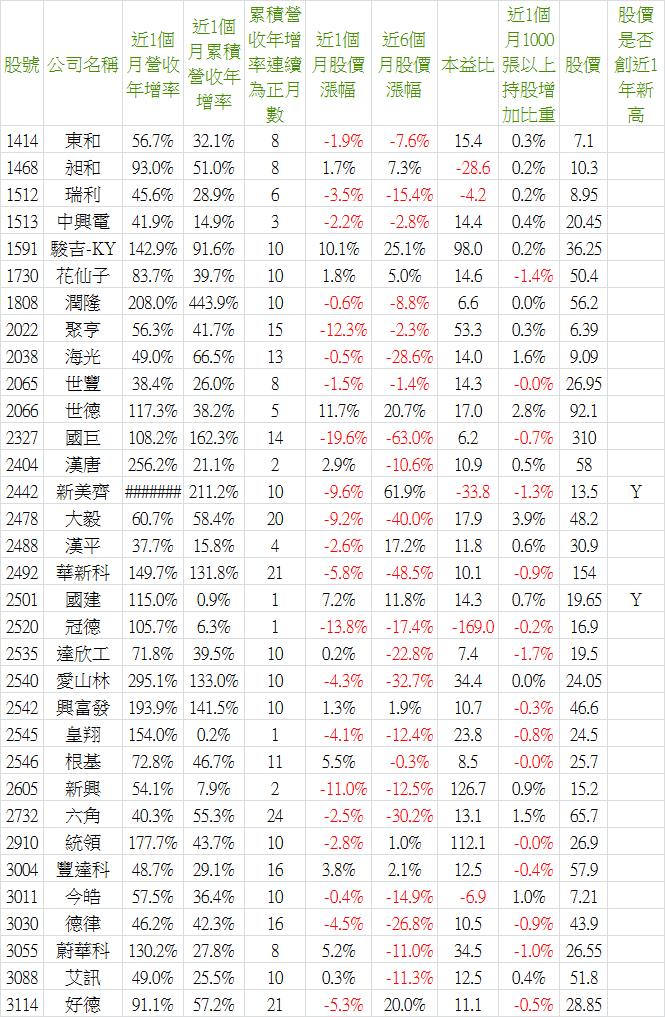 2018_10營收-5.png
