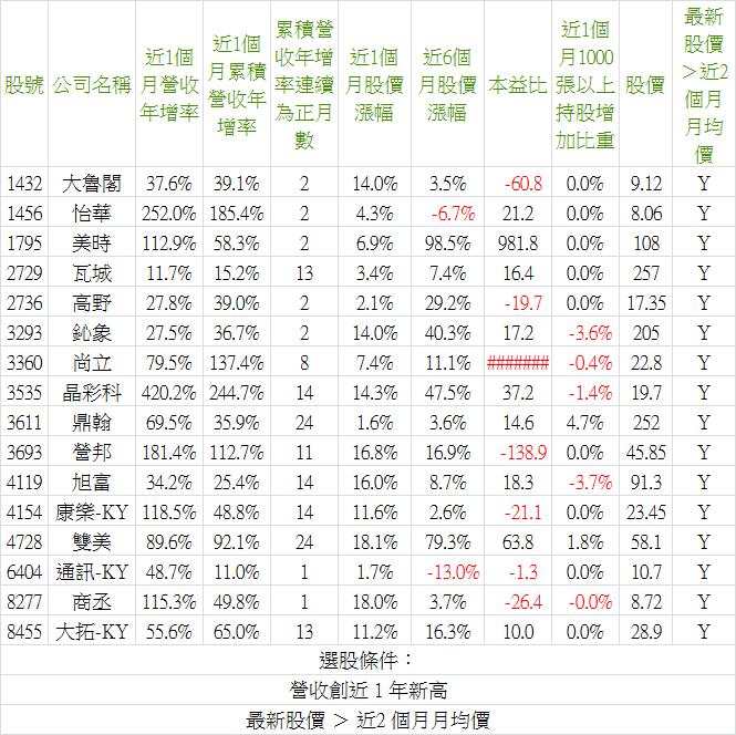 2019_02營收-4.png