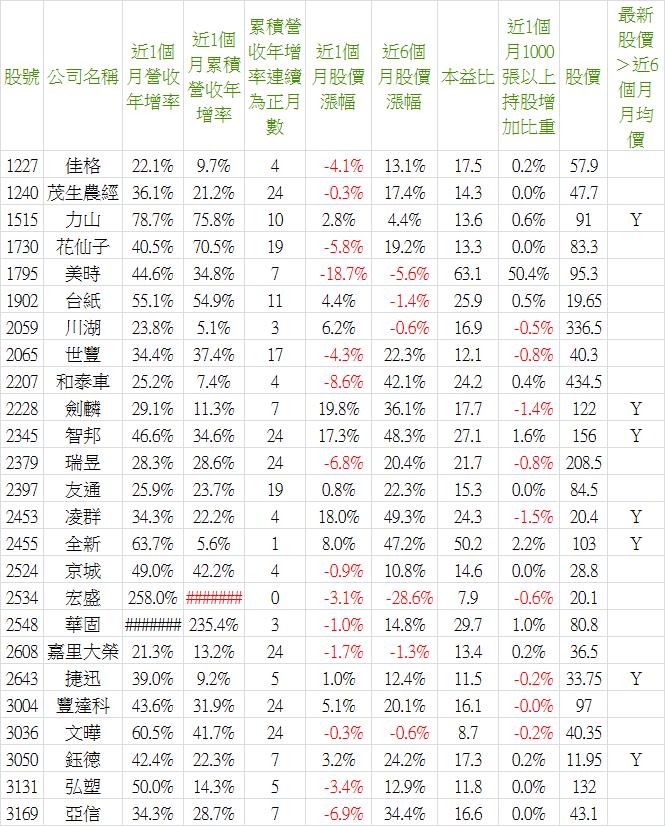2019_07營收-1.png