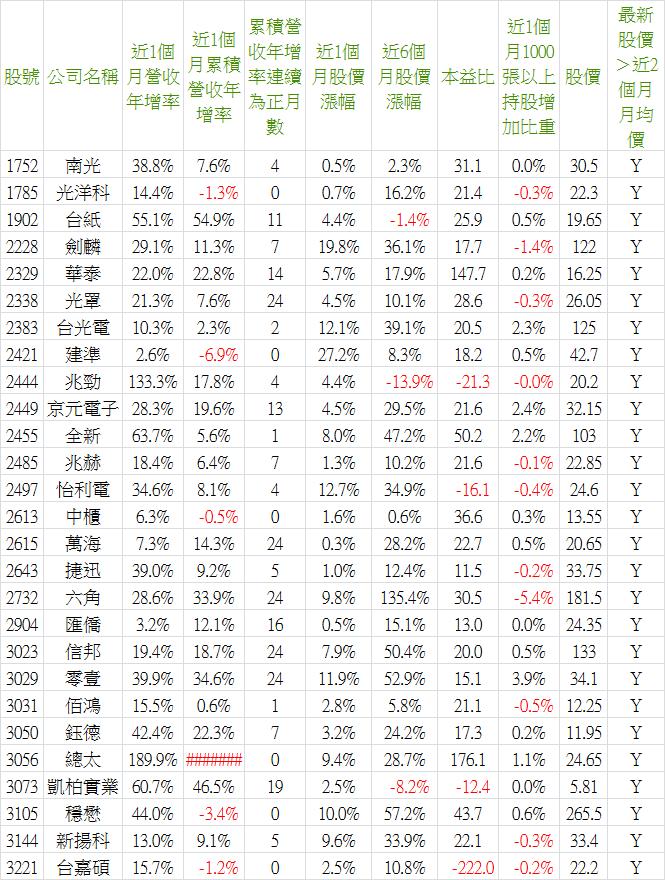 2019_07營收-4.png