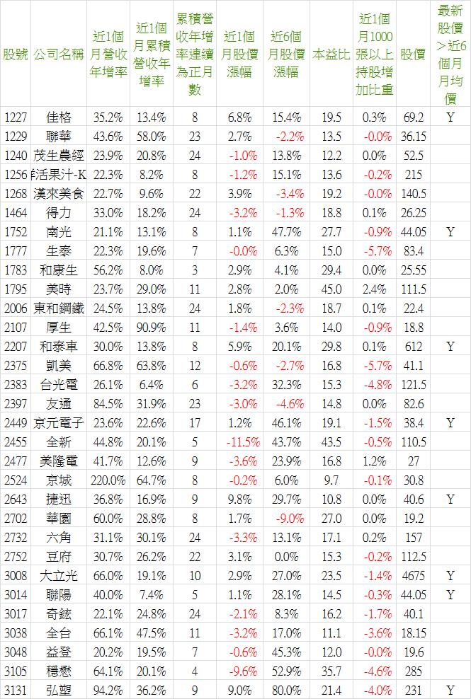 2019_11營收-1.png