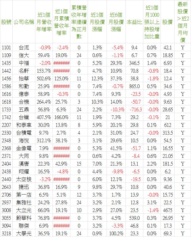 2019_11營收-4.png