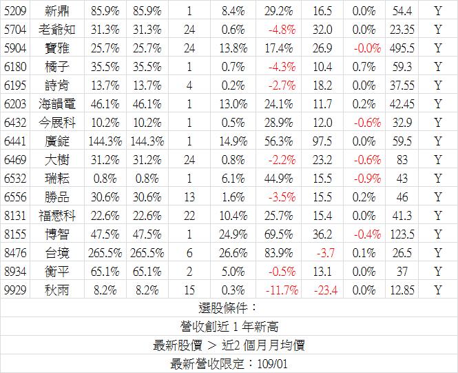 2020_01營收-6.png