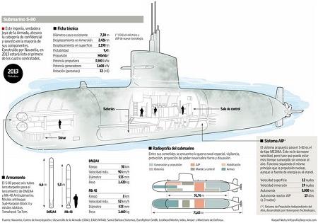 西班牙S80傳統動力潛艦規格圖