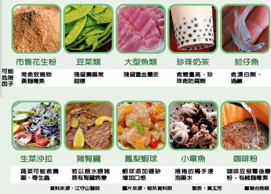 十大危險食品