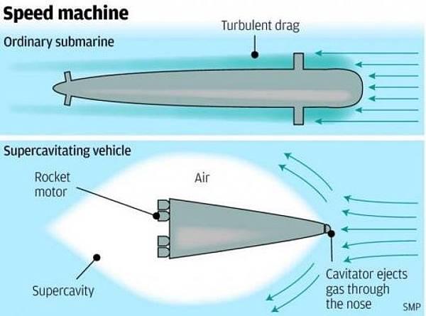 泡音速潛艇
