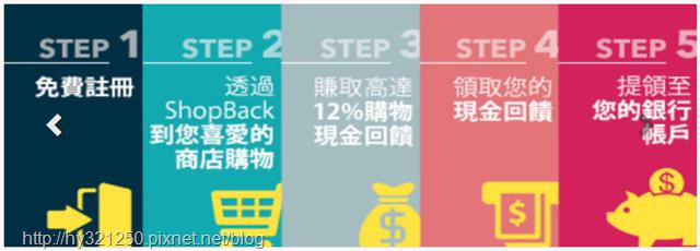 台灣ShopBack網站
