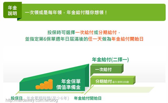 國泰人壽iMoney利率變動型年金保險