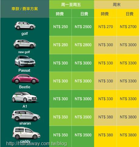 Zipcar共享汽車
