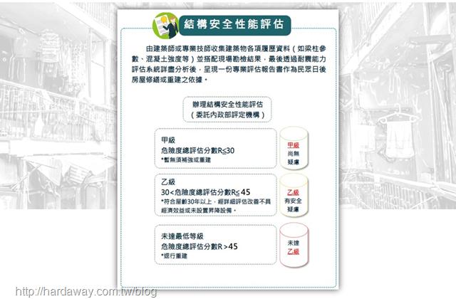 建築物結構安全性評估