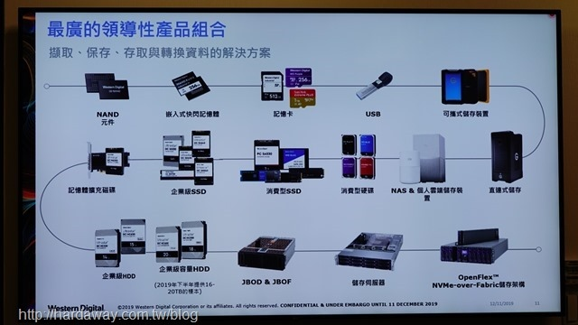 Western Digital產品