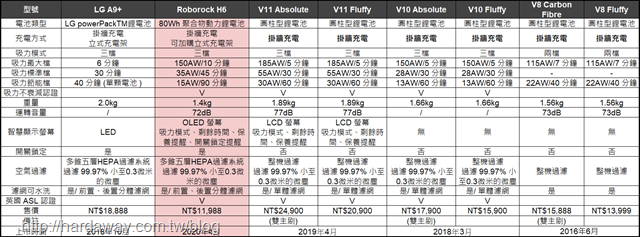 Roborock H6與競爭對手規格比較表