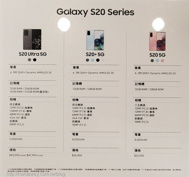 Galaxy S20系列硬體比較