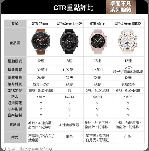 Amazfit GTR系列比較表