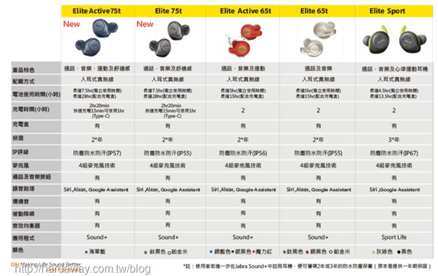Jabra Elite系列藍牙耳機規格