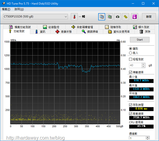 HD Tune Pro效能測試讀取