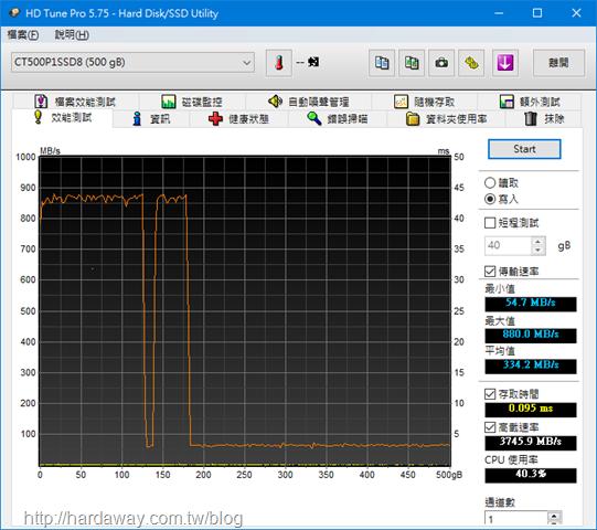 HD Tune Pro效能測試寫入