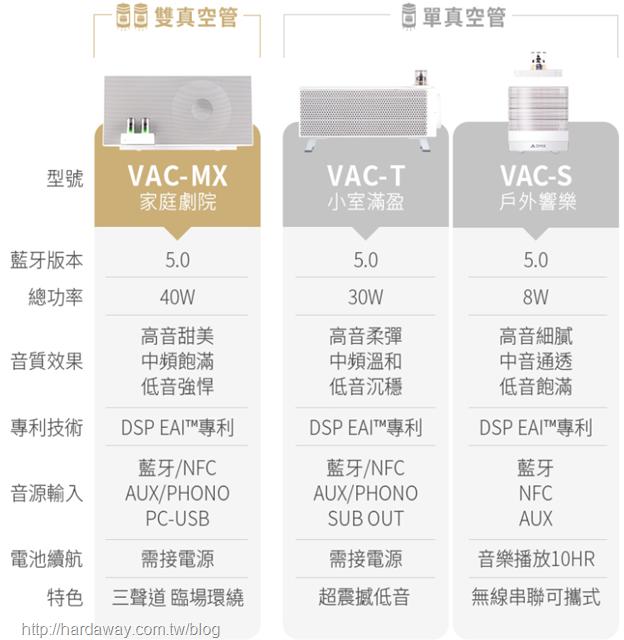 OMIX VAC-MX硬體規格