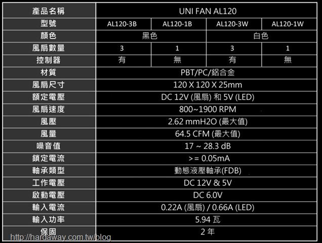 聯力UNI FAN AL120 ARGB積木風扇硬體規格