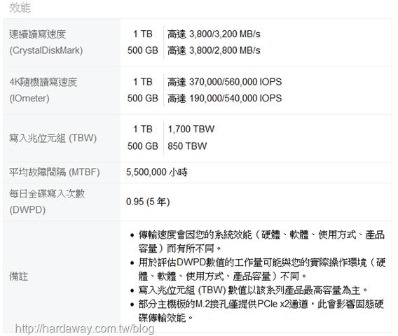 MTE240S NVMe PCIe SSD速度