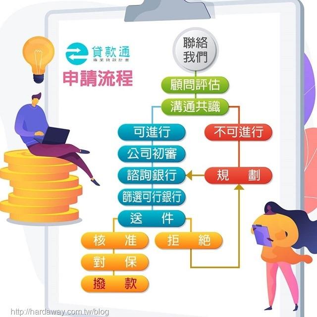 貸款通申請貸款流程