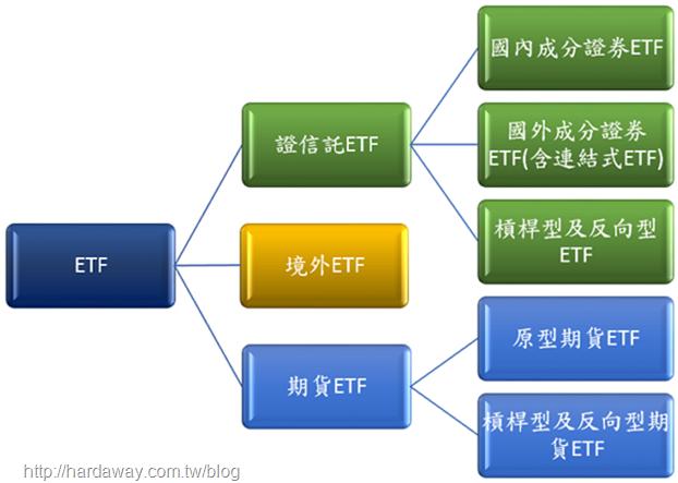 ETF類型